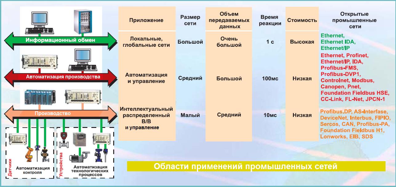 Классификация и уровни автоматизированных систем