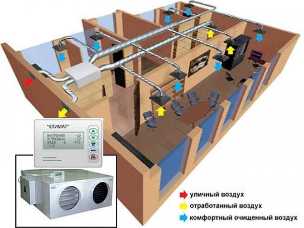 Автоматика для вентиляции- назначение системы управления