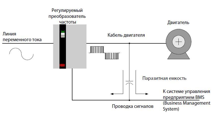 Вопросы электромагнитной совместимости :: теория и практикум :: раздел 2. проектирование с учетом электромагнитной совместимости :: тема 2. выбор типа преобразователей частоты с учетом электромагнитной совместимости :: конспект лекции