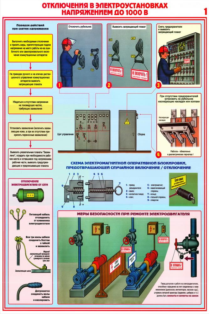 Наладка электроустановок - проверка исправности электрооборудования и смонтированных цепей