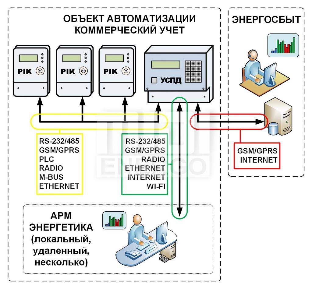 """Презентация на тему: """"автоматизированная система контроля и учета электроэнергии (аскуэ)"""". скачать бесплатно и без регистрации."""