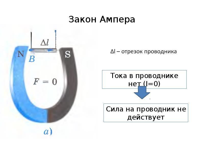 Закон ампера простым языком