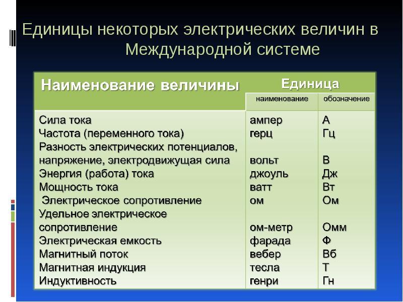 Переменный ток. формулы и параметры