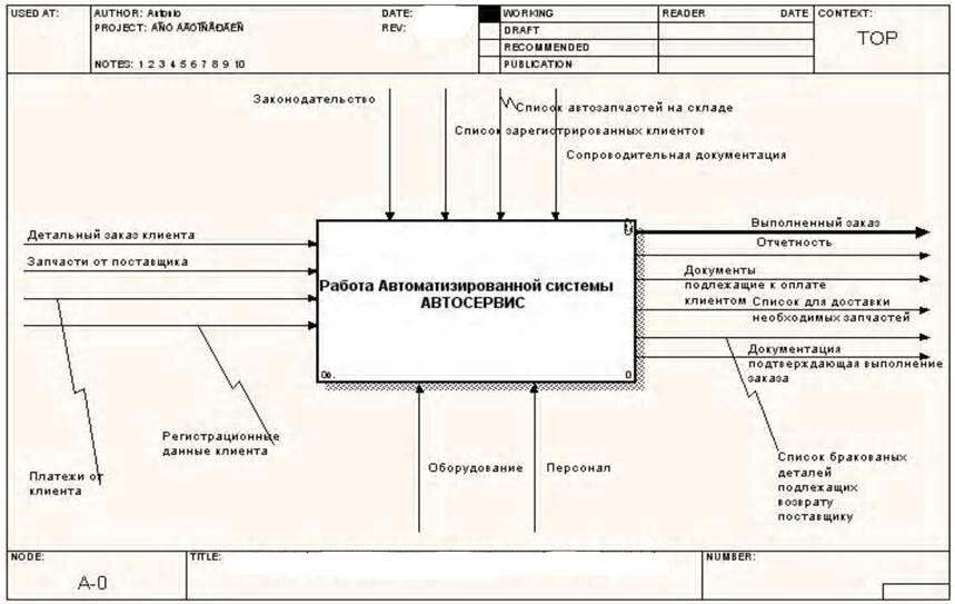 Принципы организации систем аскуэ