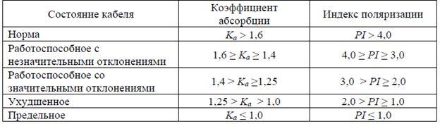 Коэффициент абсорбции