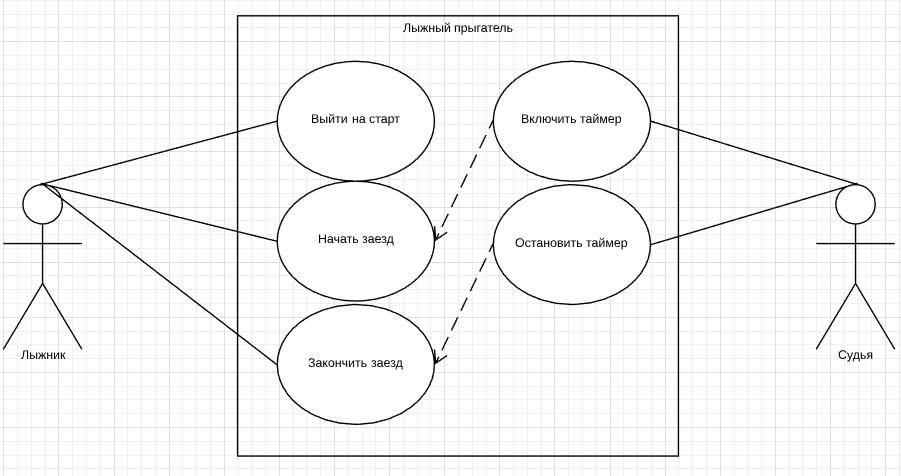 Диаграммы включения элементов схемы