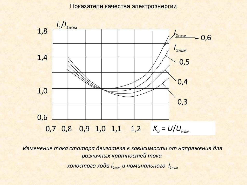 Что такое показатель качества электроэнергии. качество электрической энергии