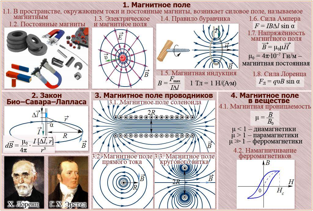Магнитодвижущая сила и магнитное напряжение
