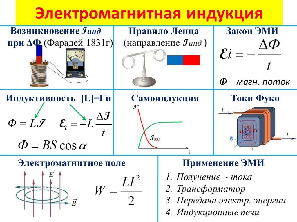 Магнитное поле тока, магнитный ток.