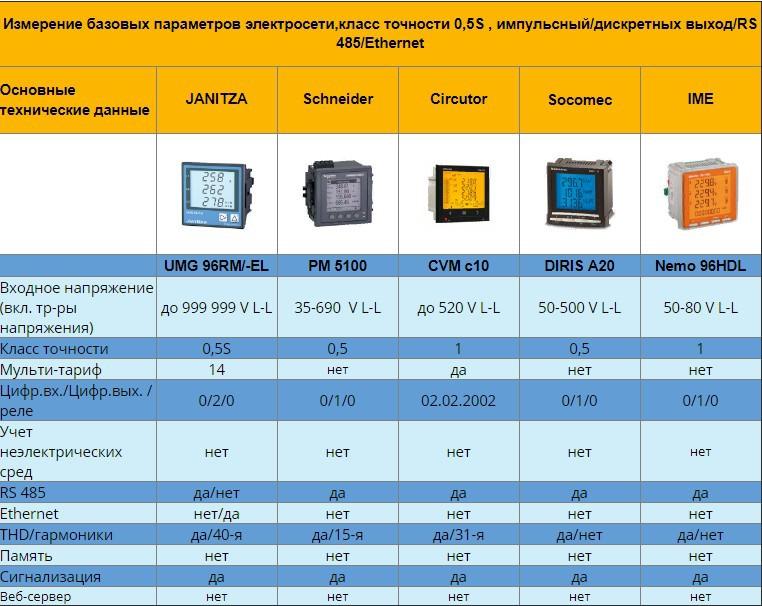 Монтаж шинопровода: технология, оборудование, техника безопасности
