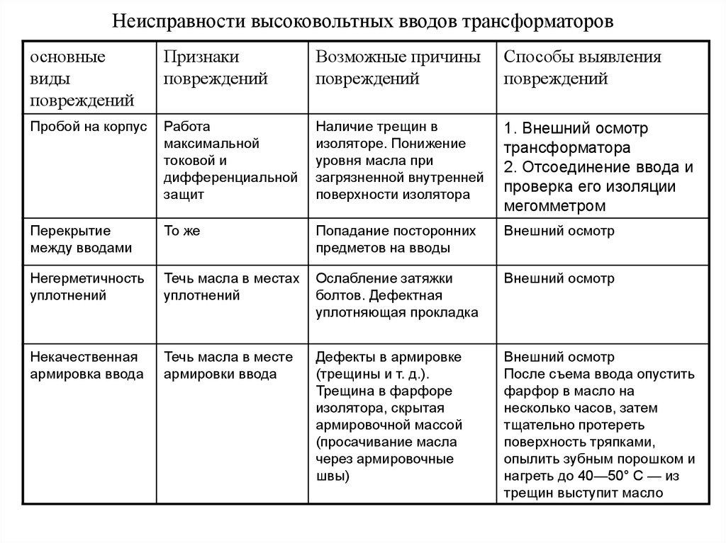 Регулирование напряжения в трансформаторах