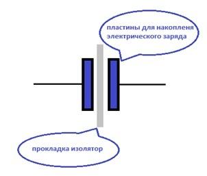 Закон кулона, конденсатор, сила тока, закон ома, закон джоуля – ленца