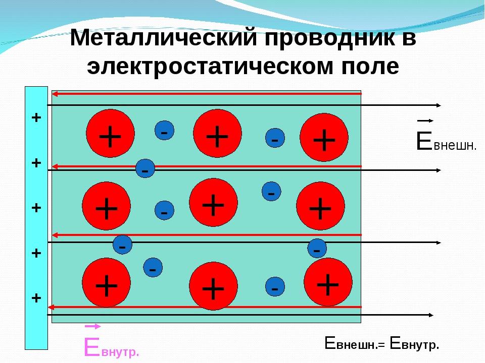 Сила тока в проводнике и средах для новичков и не только