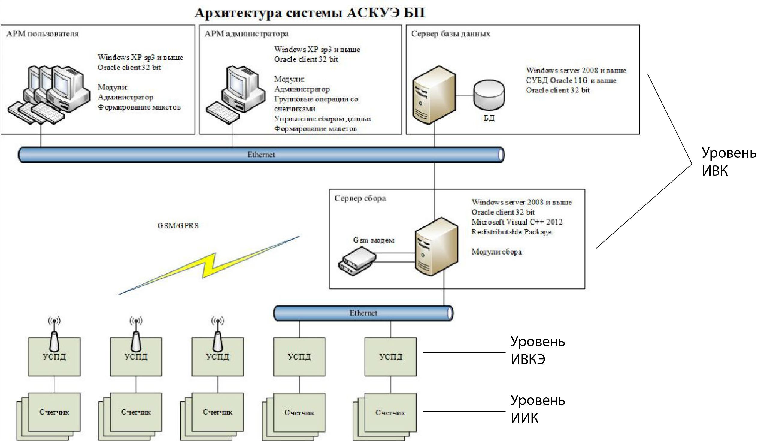 Автоматизированная система контроля и учета электроэнергии (аскуэ) - презентация