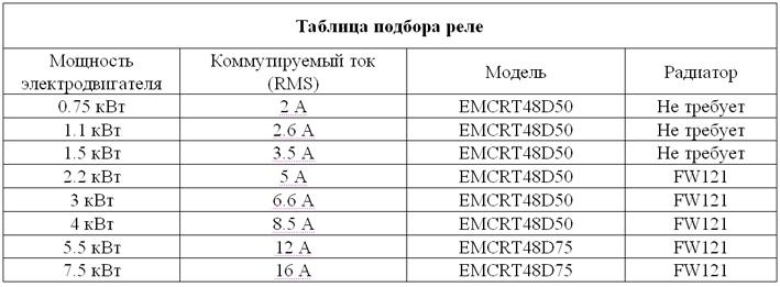 Инструкция по выбору теплового реле для защиты электродвигателя