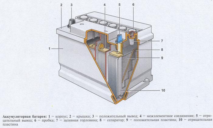 Как устроены и работают аккумуляторы