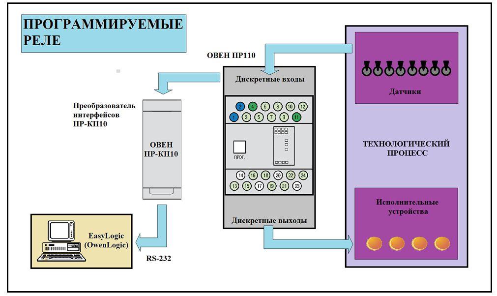 Экологический мониторинг и автоматизированный контроль выбросов