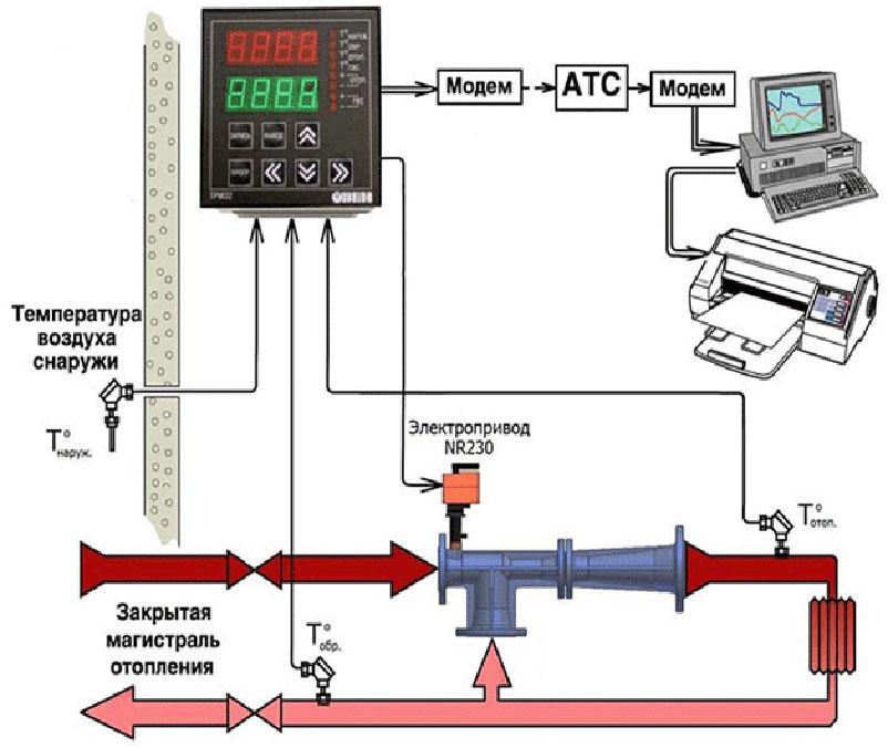 Современные методы автоматического регулирования: самоадаптация и упреждающее управление