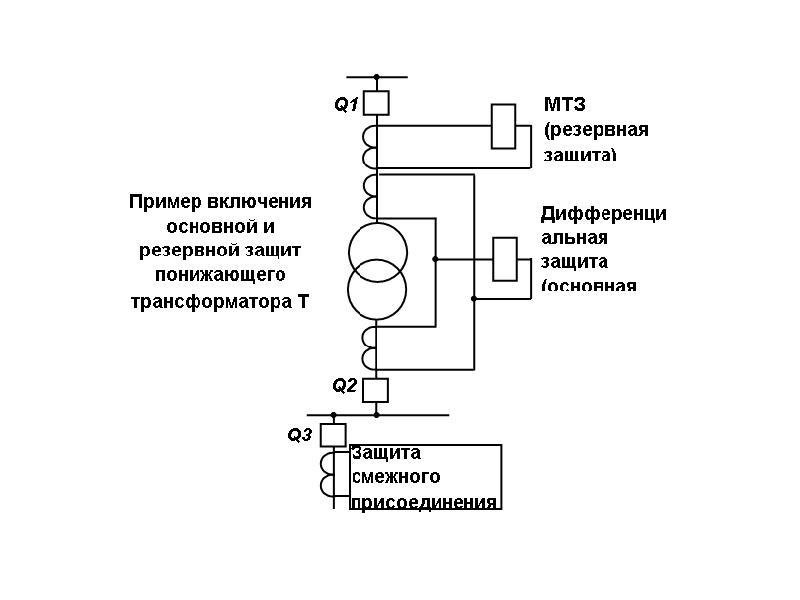 Микропроцессорные защиты присоединений 6- 35 кв. сравнительный анализ