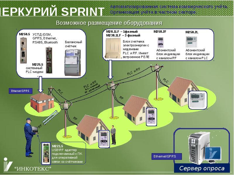 Автоматизированная система коммерческого учета электроэнергии (аскуэ)