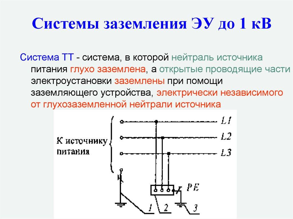 Имитационная модель однофазного замыкания на землю в сетях с изолированной и компенсированной нейтралью