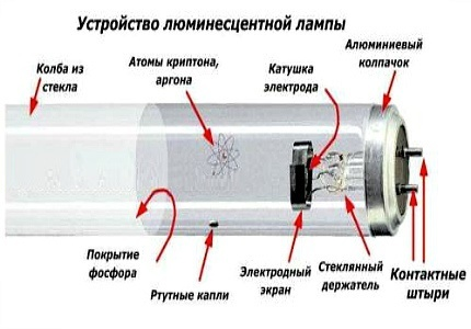 Как самостоятельно выяснить причину неисправности и отремонтировать светильник с лампой дневного света