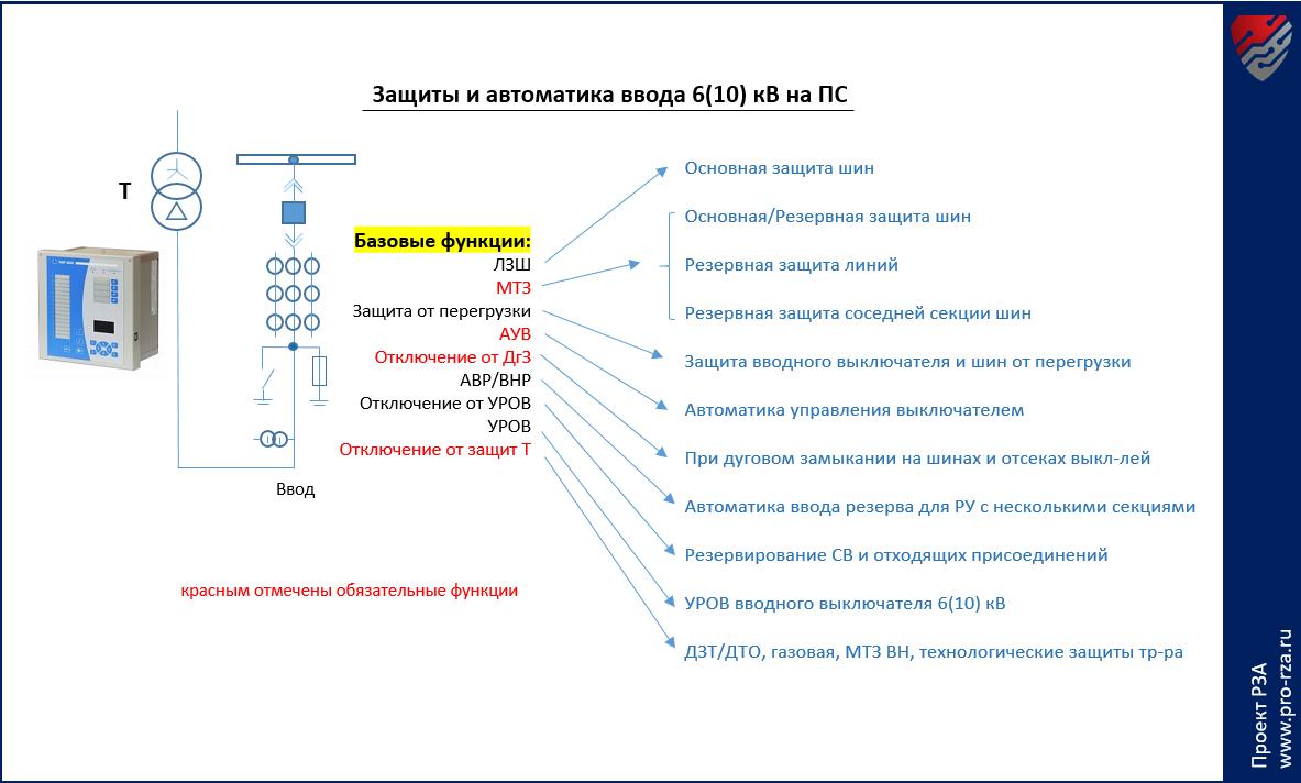 Микропроцессорные устройства релейной защиты: обзор возможностей и спорных вопросов
