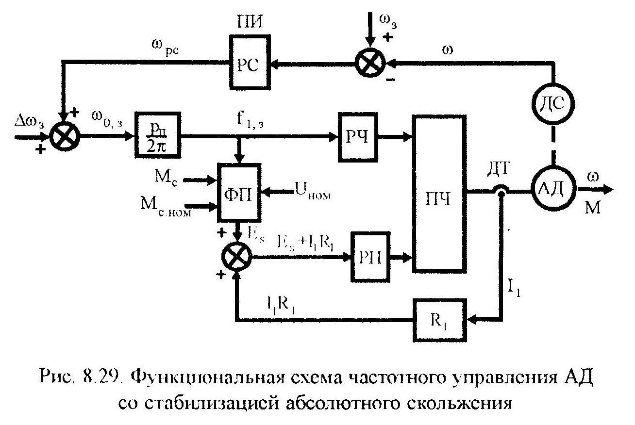 Наладка электрических машин электроприводов - снятие характеристик при холостом ходе машин постоянного тока