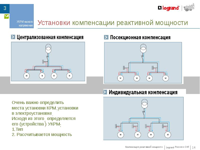 Компенсация реактивной мощности высоковольтных систем