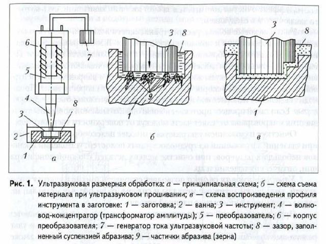 Ультразвуковая резка материалов