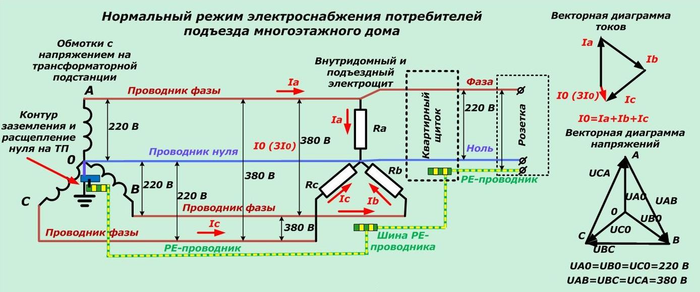 Влияние качества электроэнергии на работу электроприемников