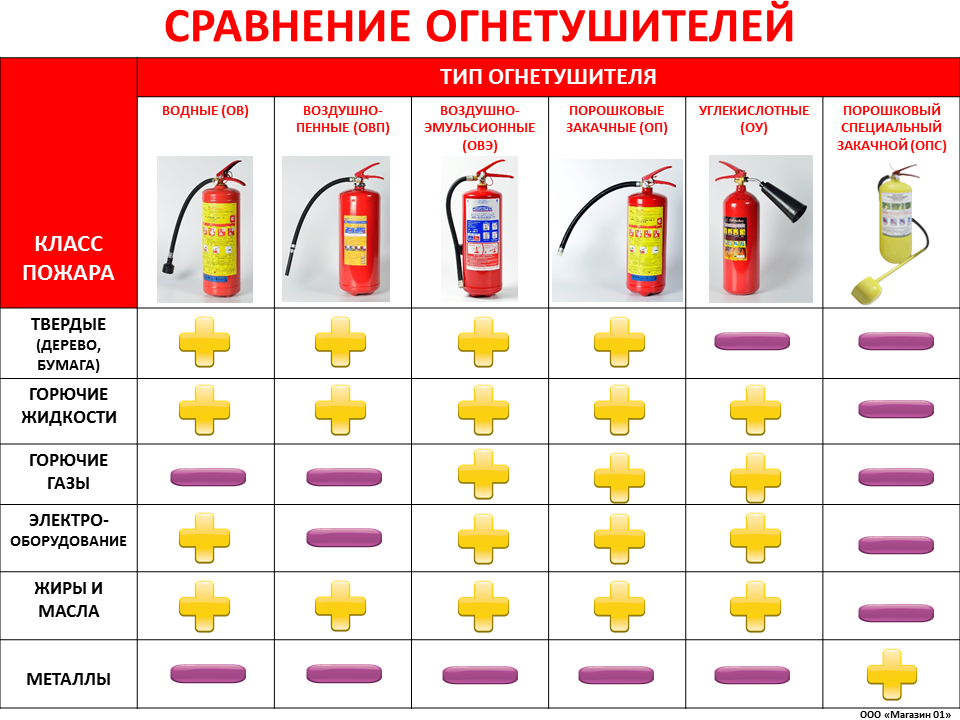 Огнетушители: виды, назначения, правила применения