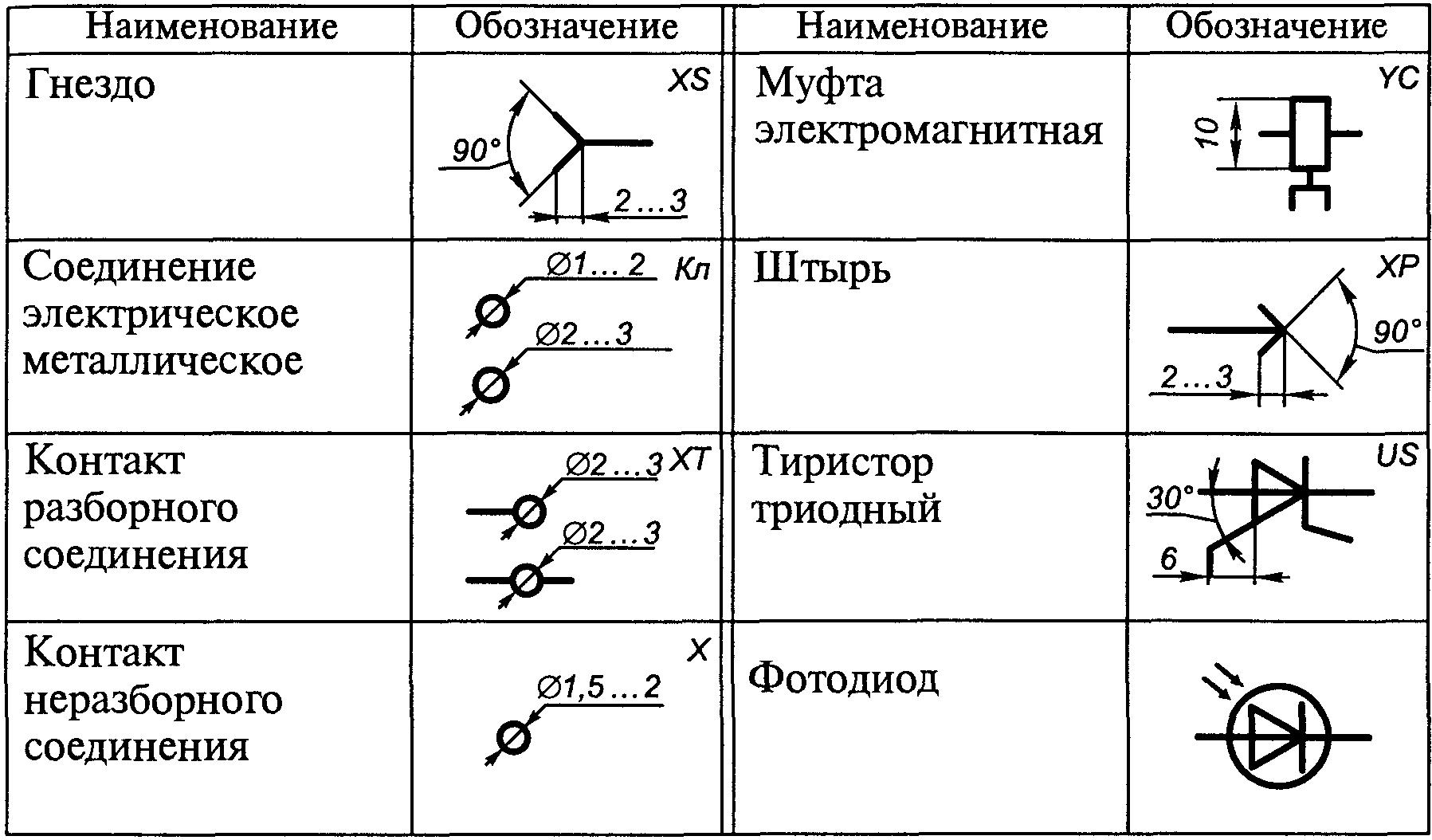 Условные обозначения на электрических схемах по гост: буквенные, графические