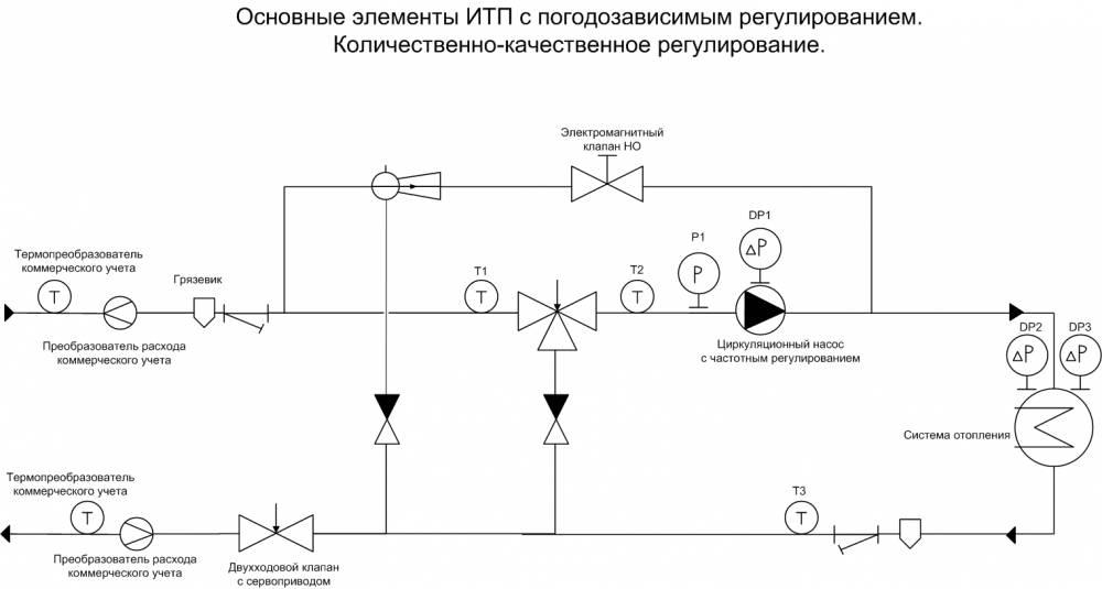 Регулирующие устройства и автоматические регуляторы — студопедия