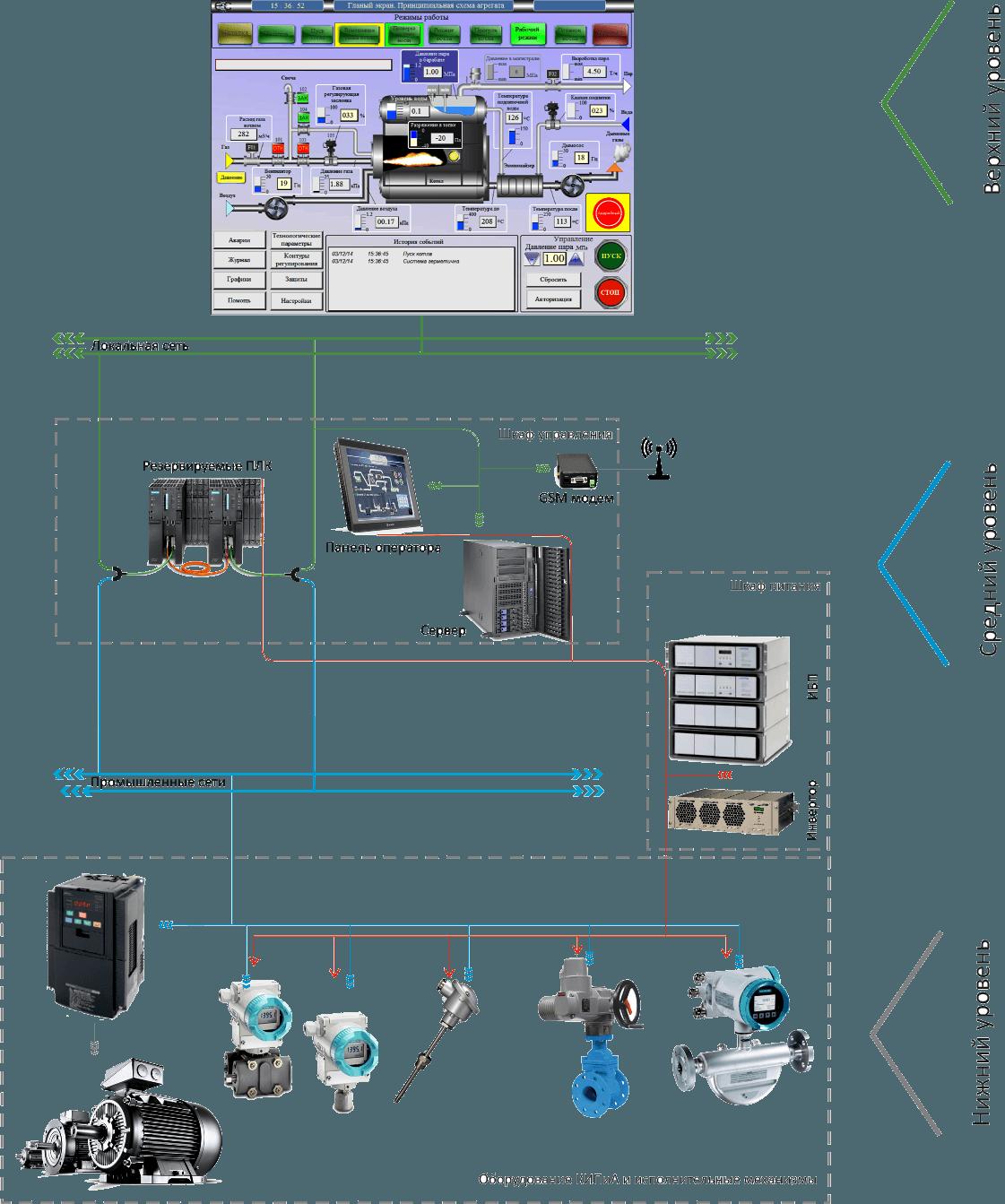 Автоматизированные системы контроля уровня