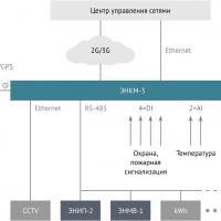 Телемеханика в электроэнергетике: назначение и применение
