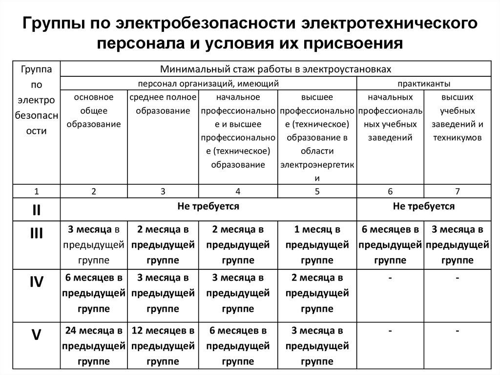 Обучение по электробезопасности: кому и зачем это нужно? / статьи и обзоры / элек.ру
