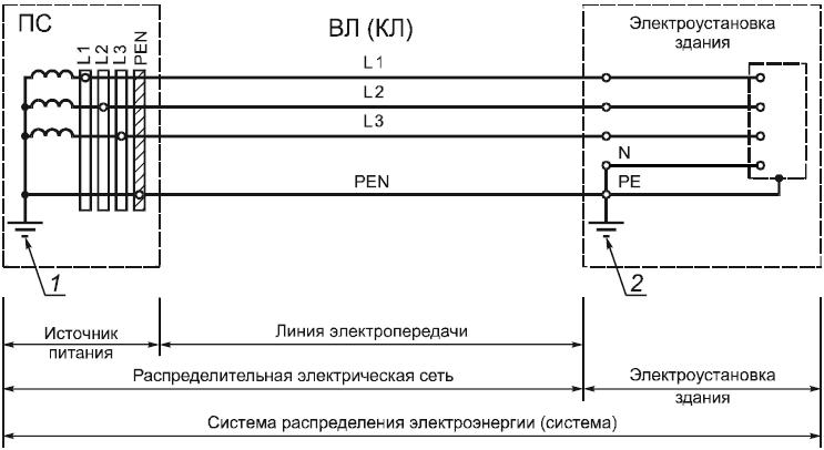 Птээп - глава 2.2. распределительные устройства и подстанции