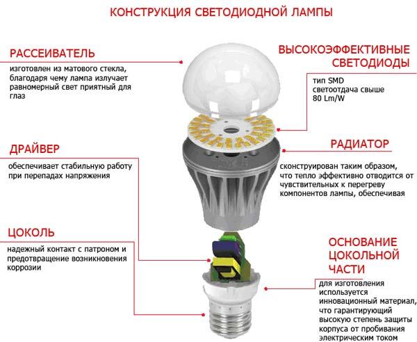 Как устроена светодиодная лампа и принцип ее работы