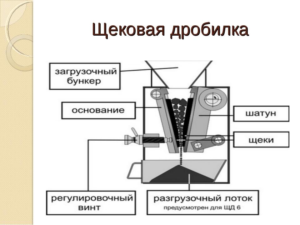 Дробилки валковые: применение, конструкция, принцип действия, виды валковых дробилок, плюсы и минусы использования drobix.ru