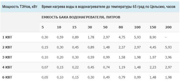 Применение и расчёт электрической спирали из нихрома / статьи и обзоры / элек.ру