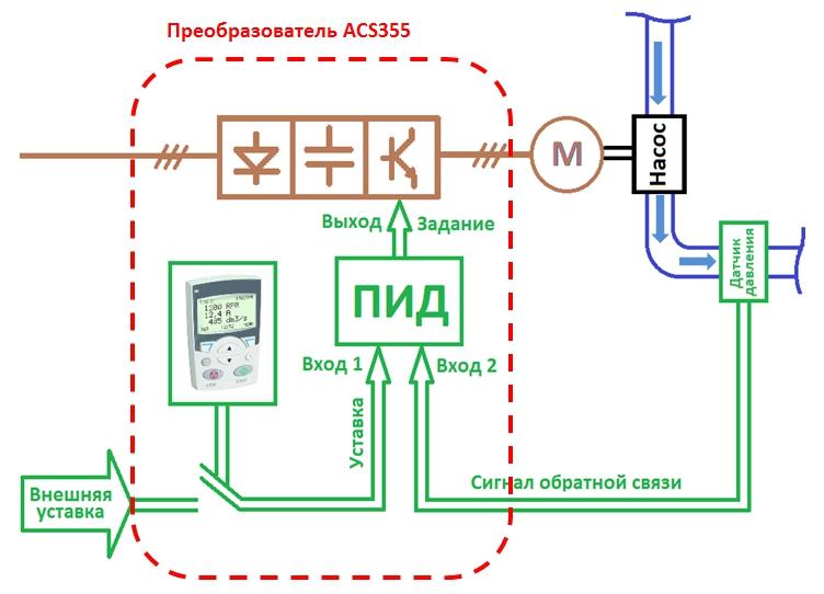Пид-регулирование давления: настройка преобразователей частоты atv31/ atv312 - pdf скачать бесплатно