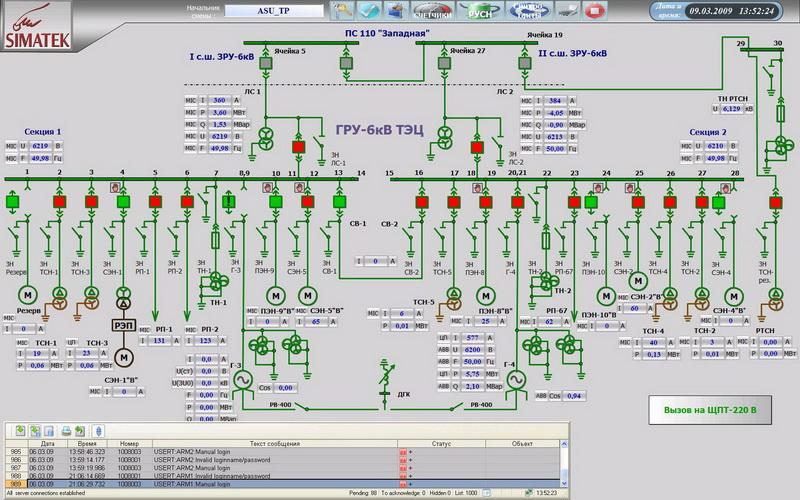 Автоматика и телемеханика в энергетике