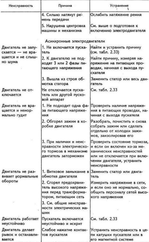 Электродвигатели, электроприводы и мотор-редукторы - f.a.q. о котлах и отопл