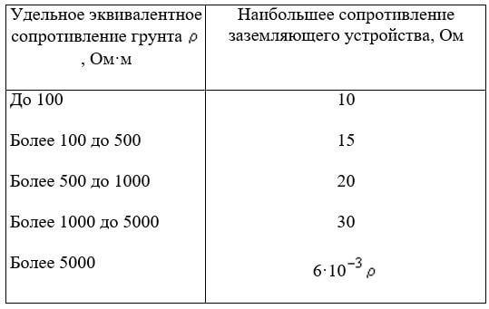 Удельное сопротивление грунта: таблица средних значений и применение для различных целей