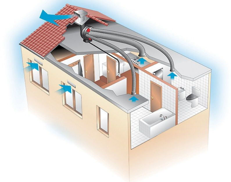 Автоматика для приточной вентиляции: особенности и принцип работы, управление автоматическими вентиляционными системами