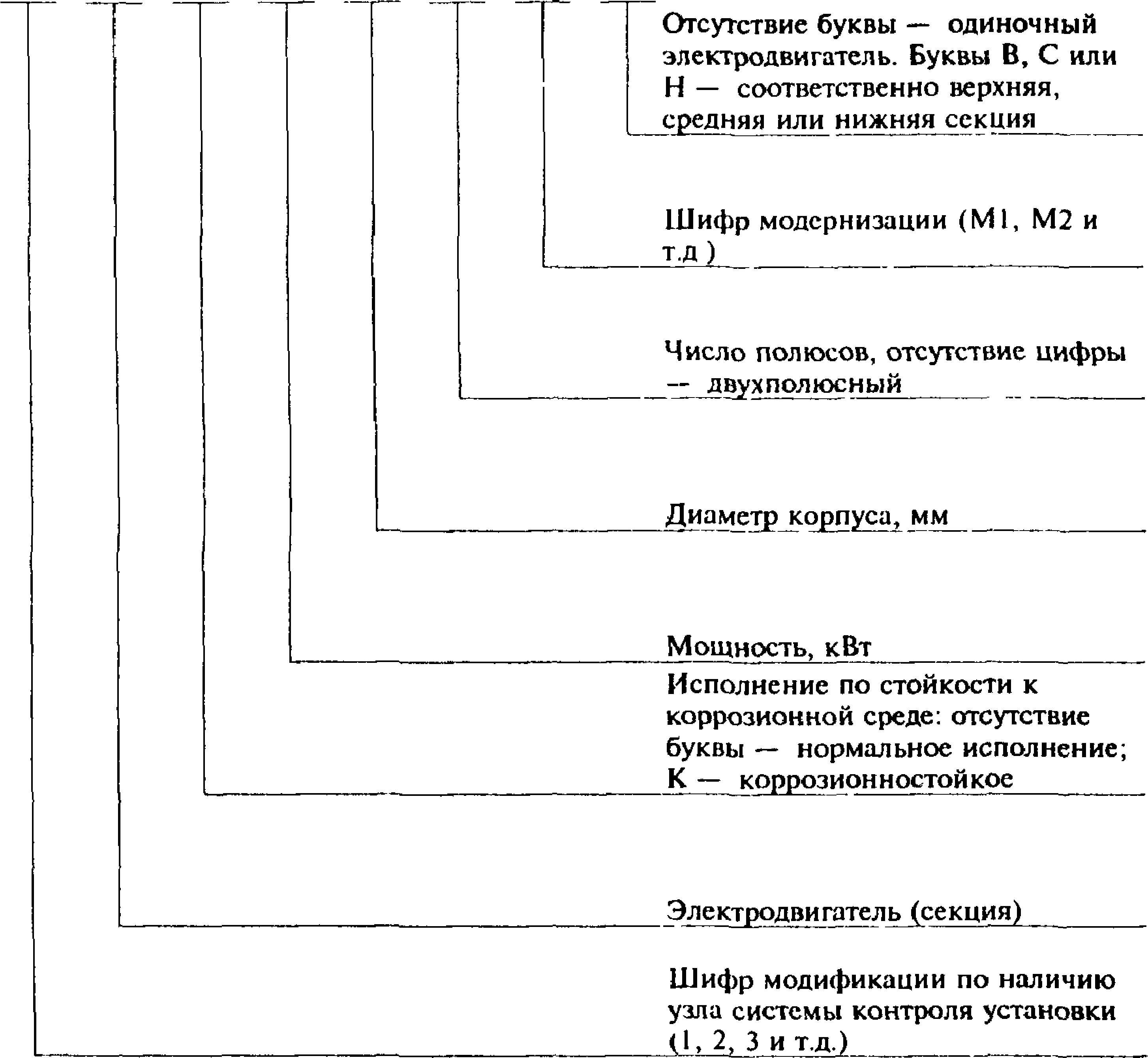 Виды и типы электродвигателей / статьи и обзоры / элек.ру
