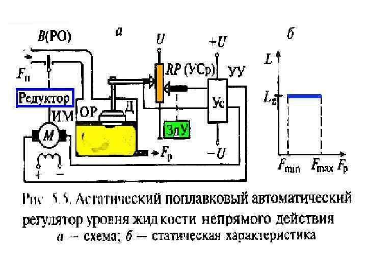 Электрические регуляторы косвенного действия