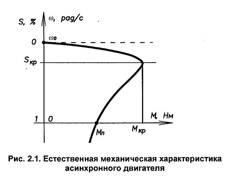 Искусственные механические характеристики асинхронного двигателя