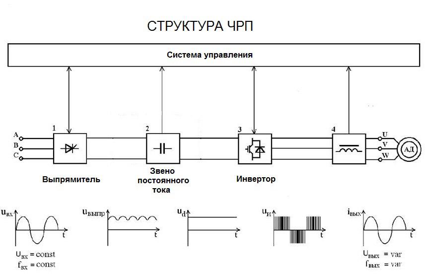 § 230. каскадное соединение асинхронных двигателей с переключением числа полюсов